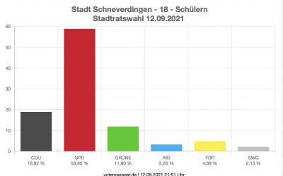 Wahlergebnisse Kommunalwahl 2021 in Schülern