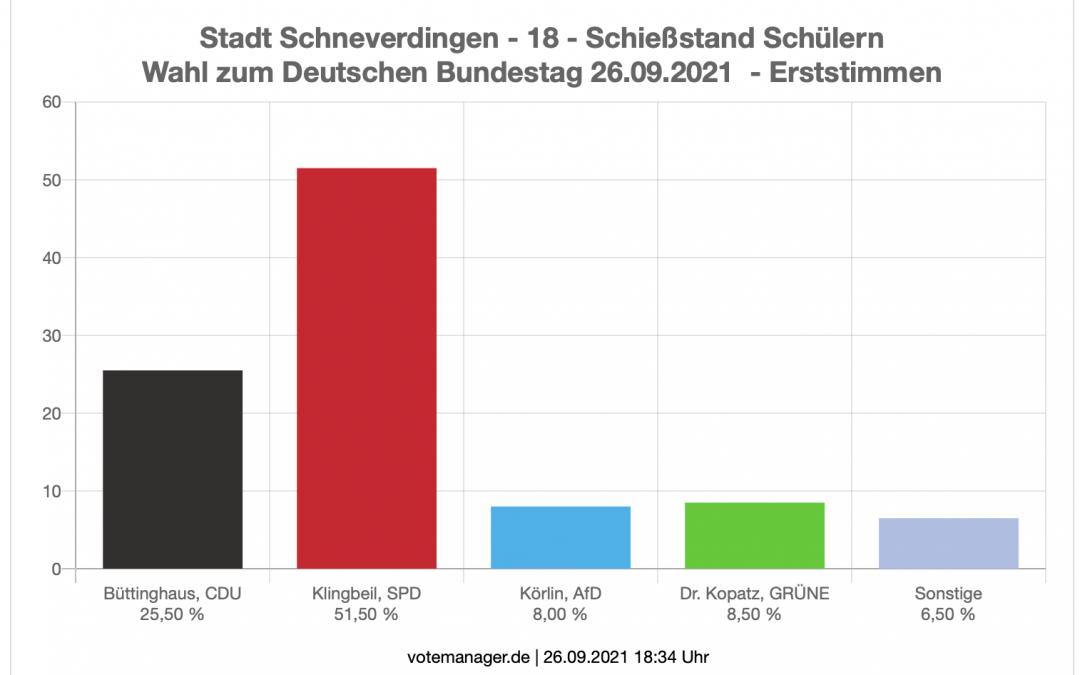 Wahlergebnisse Bundestagswahl 2021 in Schülern
